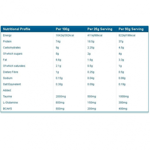 תשלובת חלבון מהונדסת מבית PhD Nutrition Pharma